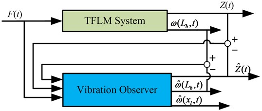 Principle diagram of vibration observer