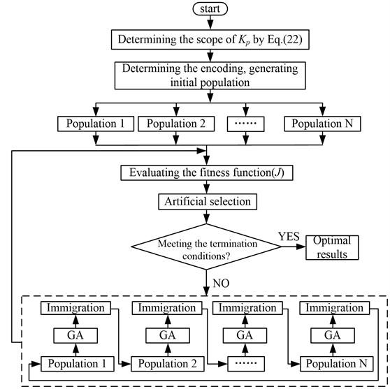 Flow chart of optimizing Kp