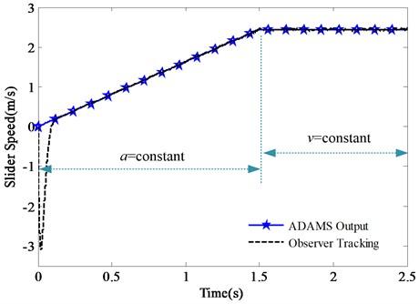 Tracking effect of slider speed