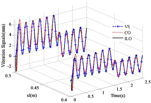Tracking effect of vibration signals (xl= 0.4 m, xl=0.5 m)