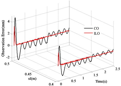Tracking error of vibration signals (xl=0.4 m, xl=0.5 m)