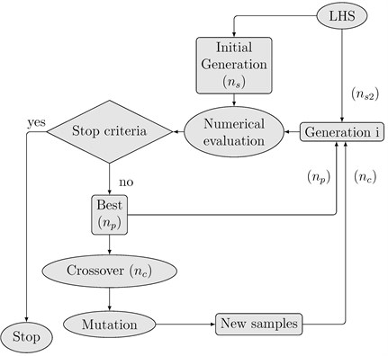 Flowchart for the optimisation algorithm