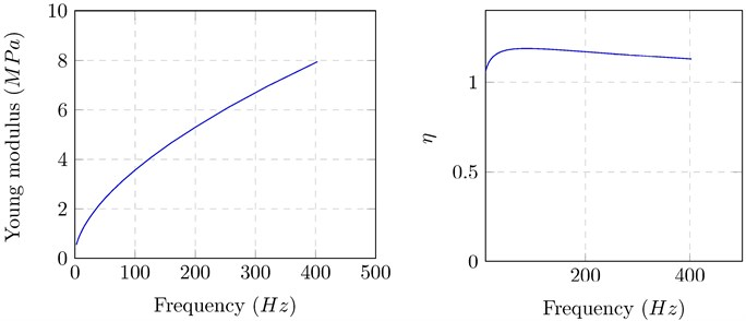 Variation curve of Young modulus and of loss factor of the viscoelastic material versus frequency