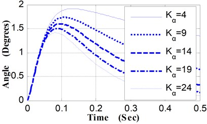 Pitching angular displacement curves vs. Kα