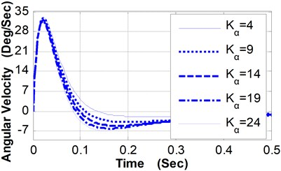 Pitching angular velocity curves vs. Kα