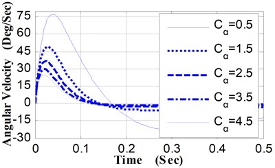 Pitching angular velocity curves vs. Cα
