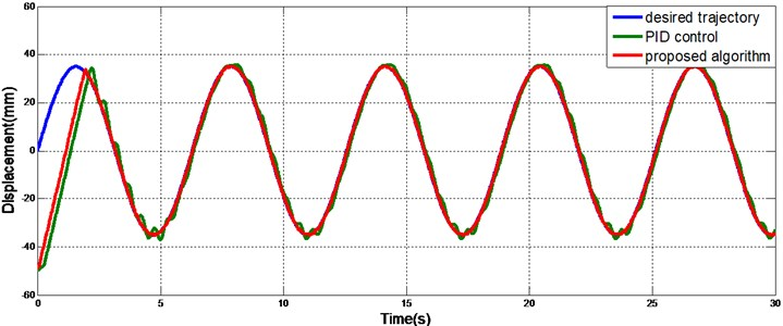Sinusoidal tracking with a variable load