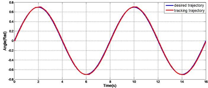 Sinusoidal tracking of exoskeleton joint