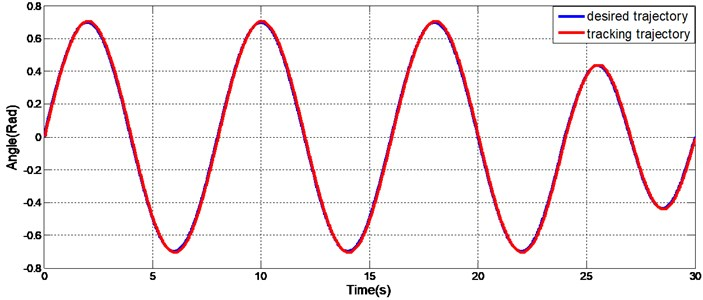 Variable frequency and variable amplitude sinusoidal track of the exoskeleton joint