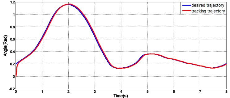Knee gait trajectory track of the exoskeleton joint