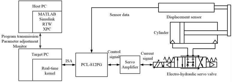 Real-time control schematic