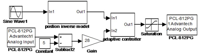 MATLAB/Simulink block diagram of the control system
