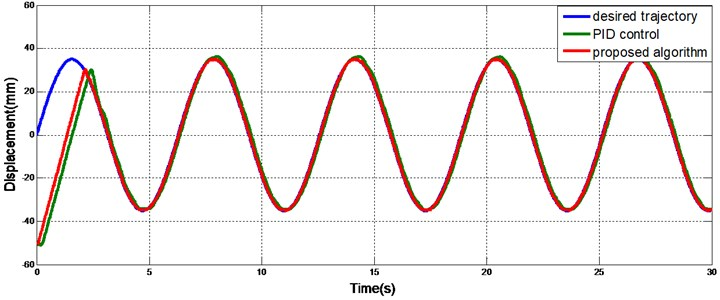 Sinusoidal track without a load