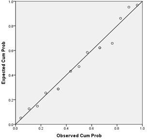 P-P plots for conventional asphalt