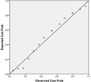 P-P plots for porous asphalt