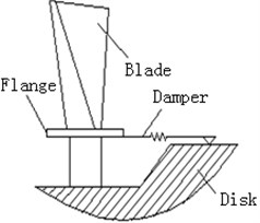 Flange friction damper