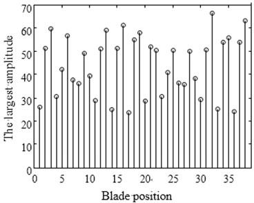 Maximum amplitude of forced vibration under blade arrangement optimized comparison