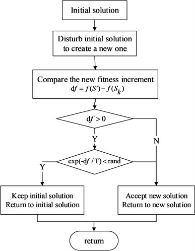Algorithm flowchart in one thread