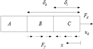 Applied force increases from minimum