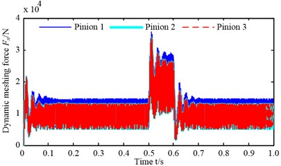 Load-sharing coefficient and dynamic meshing force with synchronization error of 10 %