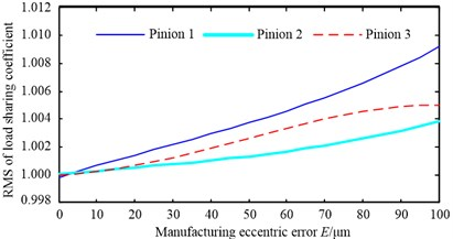 The relationship between the RMS of load-sharing coefficient and different errors