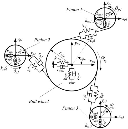 Equivalent dynamic model for the translation-torsion of parallel-axis transmission gear set