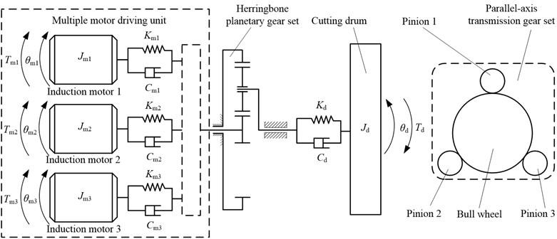 Electromechanical dynamic model of short driving system