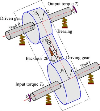 Dynamic model of spur gear rotor bearing system