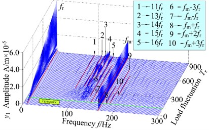 3-D frequency spectrum and bifurcation diagram of the gear system at 500 r/min