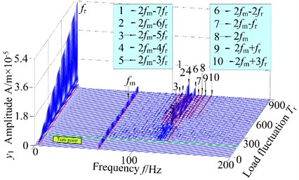 3-D frequency spectrum and bifurcation diagram of the gear system at 200 r/min