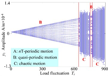 3-D frequency spectrum and bifurcation diagram of the gear system at 1500 r/min