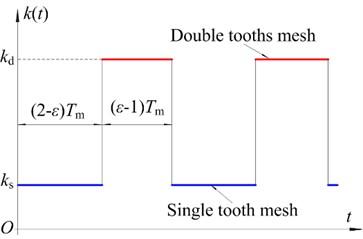 Time-varying mesh stiffness