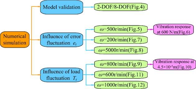 Simulation condition schematic