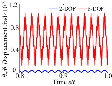 Vibration waveform (at ω=4000 r/min)