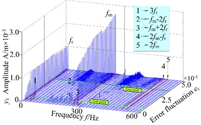 3-D frequency spectrum and bifurcation diagram of the gear system at 800 r/min