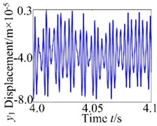 Vibration response of the gear system at 800 r/min