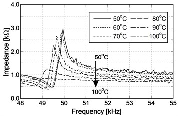 Impedance characteristic of stator  using N6 material