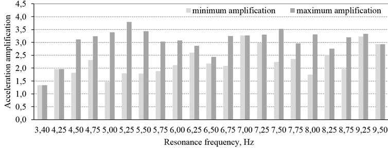 Ranges of variation in the acceleration amplifications