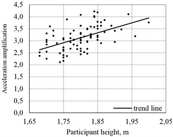 Relationship between the chest acceleration amplification in the first resonance frequency fk01
