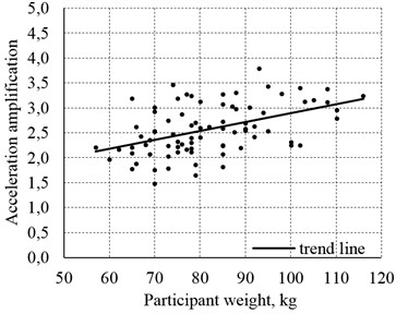 Relationship between the abdomen acceleration amplification in the first resonance frequency fk01