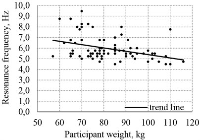 Relationship between the first resonance frequencies of the abdomen fb01
