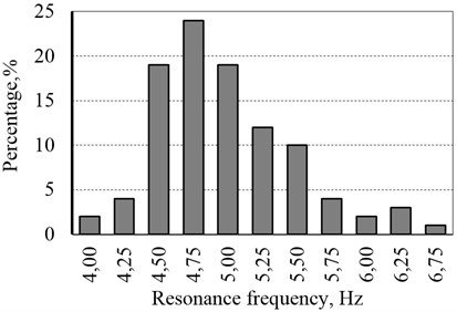 Distribution of the first resonance frequency for the body regions