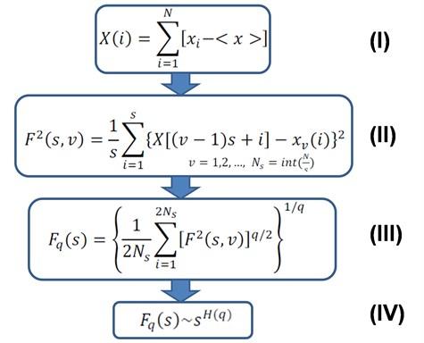 Algorithm 1 (MF-DFA)