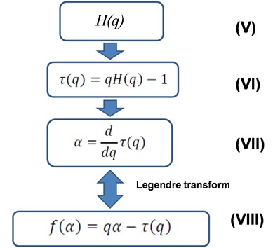 Algorithm 2 (Determining the singular spectrum of the signal)