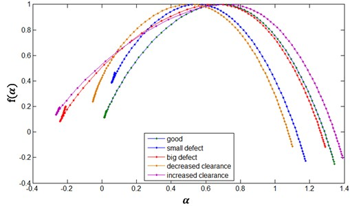 Singularity spectrum of signals of the valve system vibrations in tested maintenance states