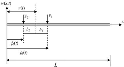 Suspension system of 6-d.o.f. half car model moving on a bridge