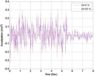 Acceleration responses of the midpoint when element 16 suffers different levels of damage