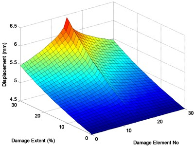 Maximum displacements of the midpoint under different damage cases