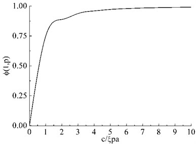 Solution of Fredholm equation for finite Mode III crack