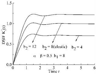 Viscoelastic DSIF time history for different cases